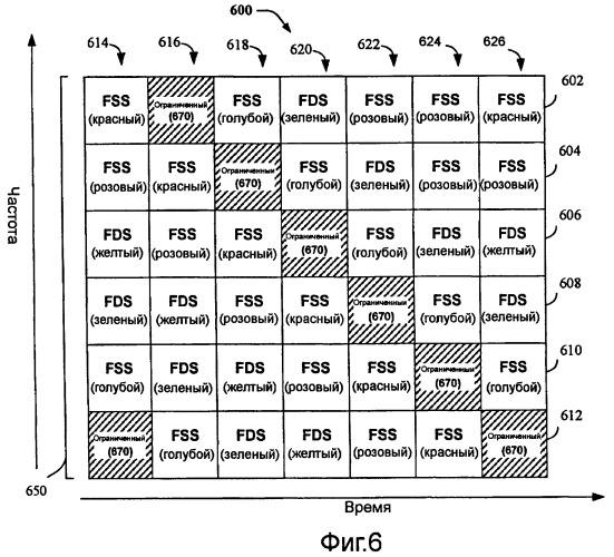 Способ и устройство для скачкообразной перестройки частоты с повторным использованием части полосы частот