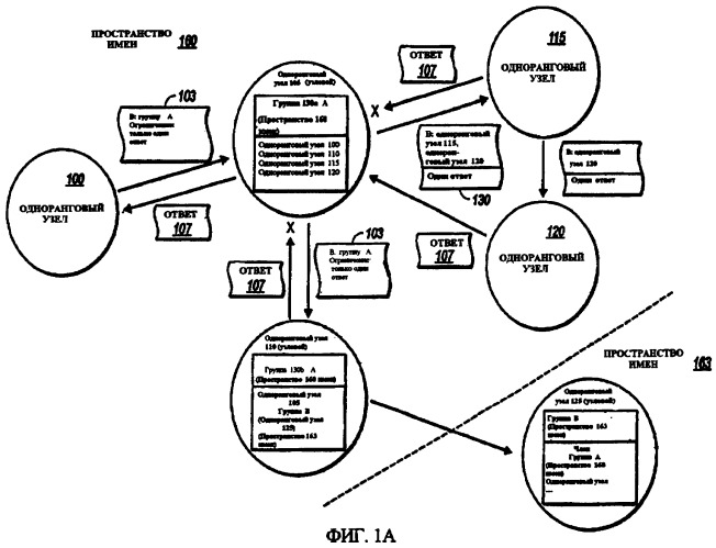 Оптимизация связи с использованием масштабируемых групп одноранговых узлов
