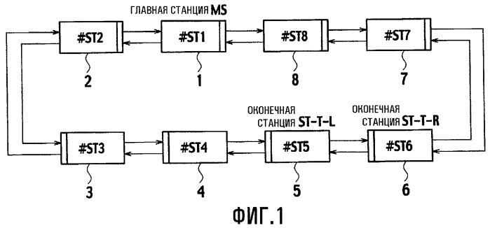 Двухкольцевая сетевая система и способ управления связью в ней, и станция передачи, и программа для станций передачи
