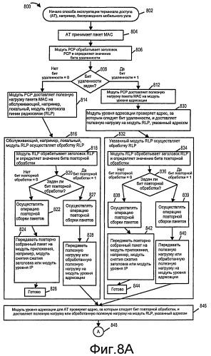 Способы и устройство для использования значений управления для управления обработкой связи