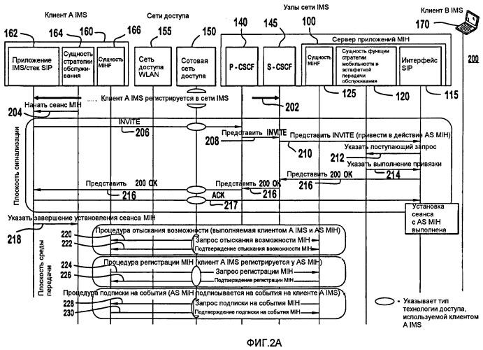 Способ и устройство для независимой от среды передачи эстафетной передачи обслуживания