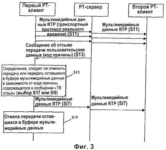Обработка медиаданных для услуг сеансов связи на основе протокола установления сеансов связи