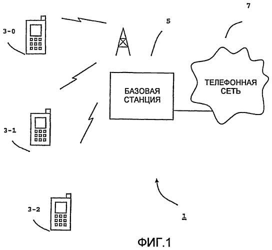 Способ облегчения передачи обслуживания устройства мобильной связи