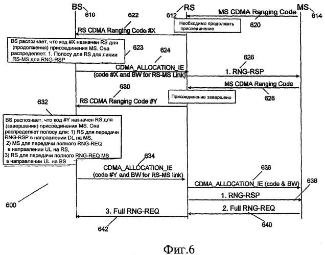 Распределение полосы для ретрансляционных сетей с использованием кодов cdma