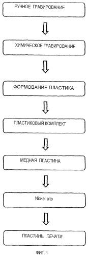 Способ изготовления гравированной пластины