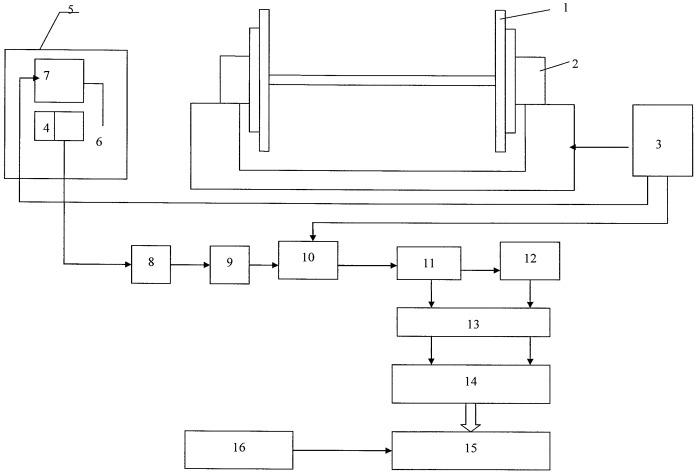 Моделирующий стенд дефектов буксового узла колесной пары