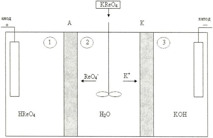 Способ электродиализного синтеза концентрированных растворов рениевой кислоты