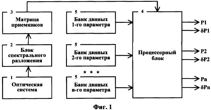 Способ бесконтактного измерения тепловых данных движущегося объекта