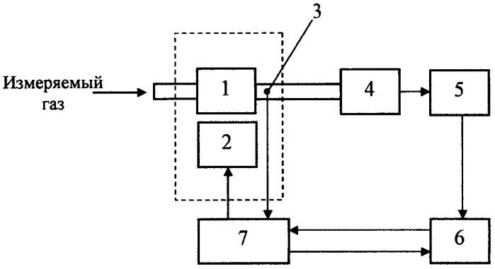 Способ измерения влажности газа
