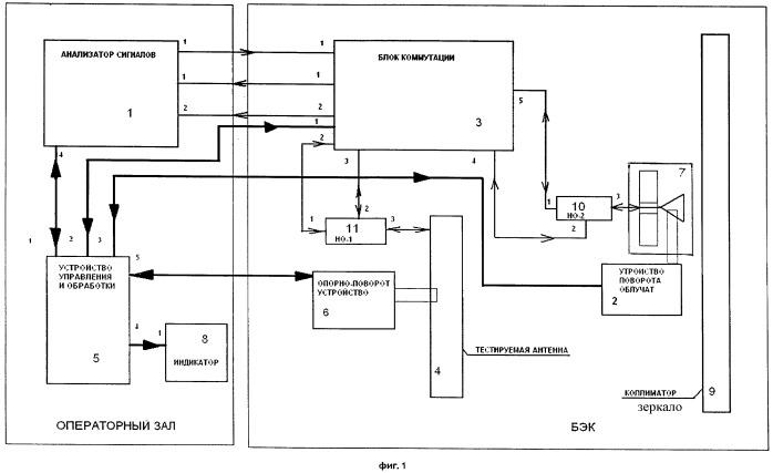 Компактный полигон для измерения характеристик различных антенных систем