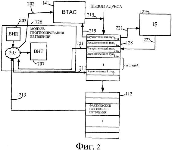 Способы и устройства для проактивного управления кэшем адресов ветвлений
