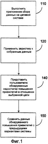 Экспертный анализ системы и графическое отображение маршрутов повышения привилегий в вычислительной среде