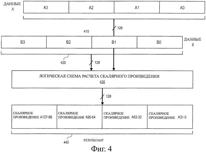 Инструкция и логическая схема для выполнения операции скалярного произведения