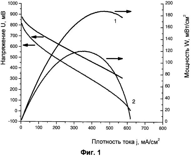 Способ изготовления каталитического материала для топливного элемента