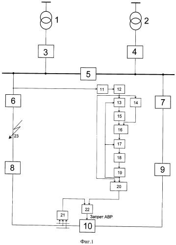 Способ запрета автоматического включения резерва на двухфазное короткое замыкание при отказе делительной автоматики секционирующего выключателя