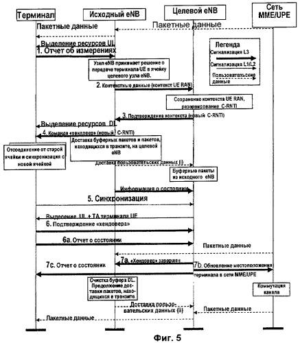 Управление передачей данных в сети беспроводной связи