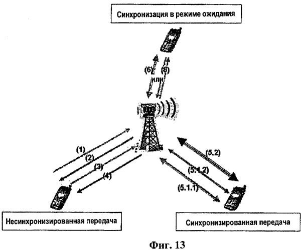 """Способ и процедуры несинхронизированной связи, синхронизированной связи и синхронизации связи в режиме ожидания """"stand-by"""" и в системах e-utra"""