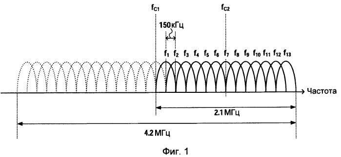 Устройство базовой станции радиосвязи и способ радиосвязи