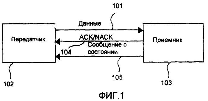 Протокол автоматического запроса повторной передачи (arq), имеющий множественные механизмы дополнительной обратной связи