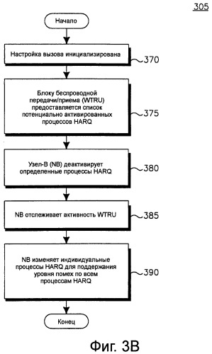 Способ и устройство для динамического распределения процессов harq в восходящей линии связи