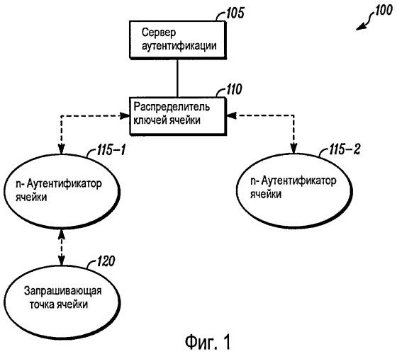 Способ и устройство для установления ассоциаций безопасности между узлами беспроводной самоорганизующейся одноранговой (ad-hoc) сети