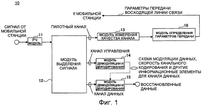 Устройство и способ определения параметров передачи восходящей линии связи