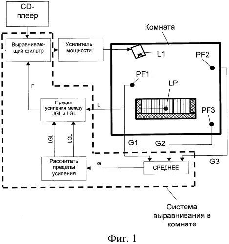 Способ и система для выравнивания громкоговорителя в комнате