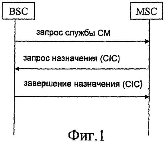 Способ установления ip-канала в системе мобильной связи