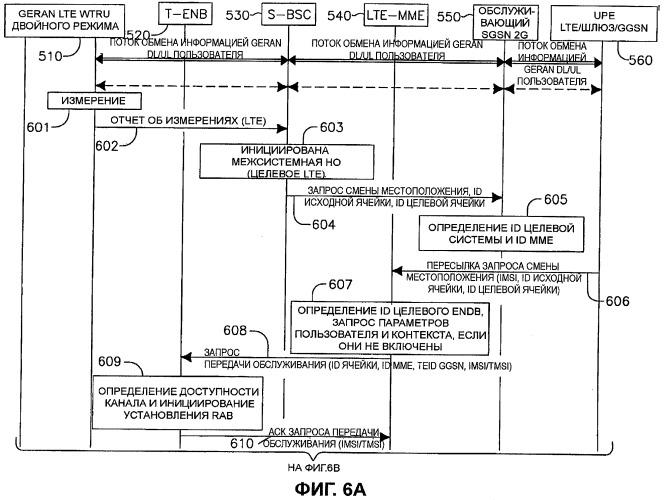 Способ и устройство для поддержки передачи обслуживания от gprs/geran к lte eutran