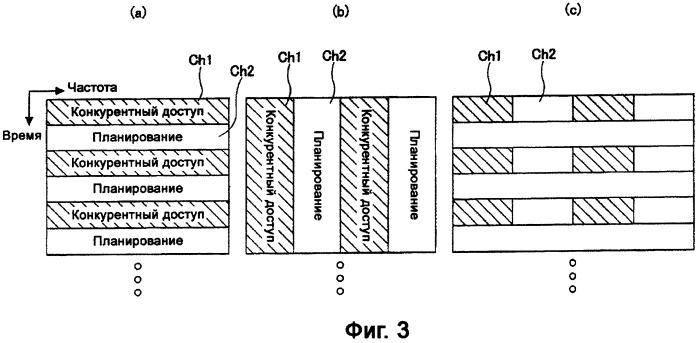 Способ выделения радиоресурса для физического канала в линии связи абонента с центральной станцией и передатчик для мобильного устройства