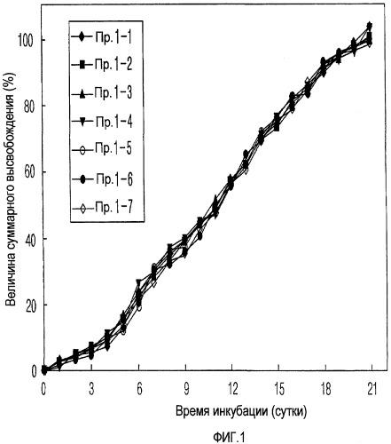 Композиция биоразлагающихся микросфер, пригодная для контролируемого высвобождения контролирующего уровень глюкозы пептида, и ее состав