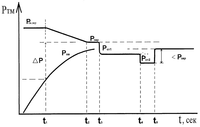Способ зарядки и опробования тормозов железнодорожного подвижного состава