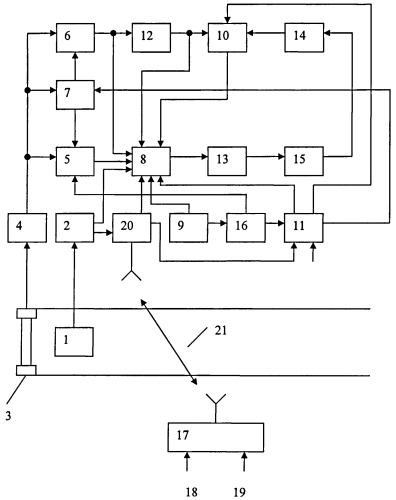 Система для автоматического управления торможением поезда
