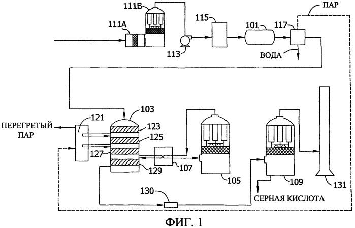 Катализаторы на основе оксида рутения для конверсии диоксида серы в триоксид серы
