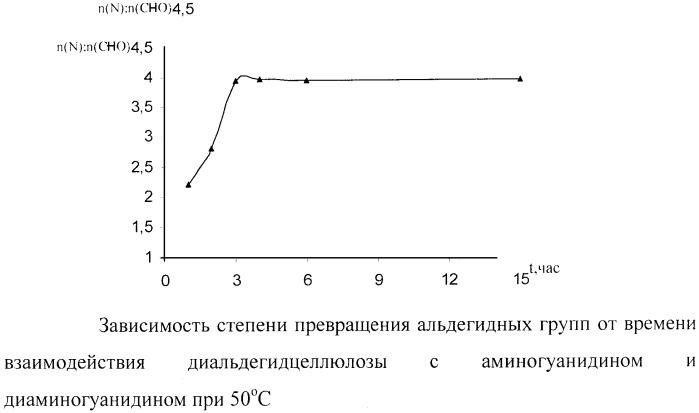 Способ получения целлюлозного материала, содержащего гуанилгидразонную группу