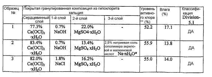 Покрытая композиция из гипохлорита кальция