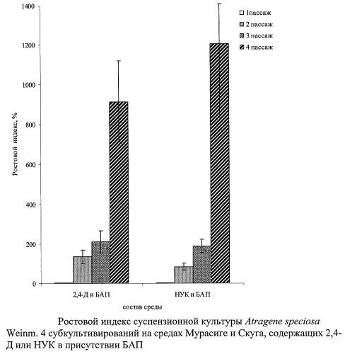 Питательная среда для культивирования клеточной культуры atragene speciosa weinm