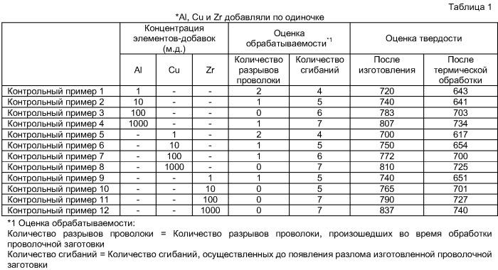 Иридиевый сплав с превосходными твердостью, обрабатываемостью и противозагрязнительными свойствами