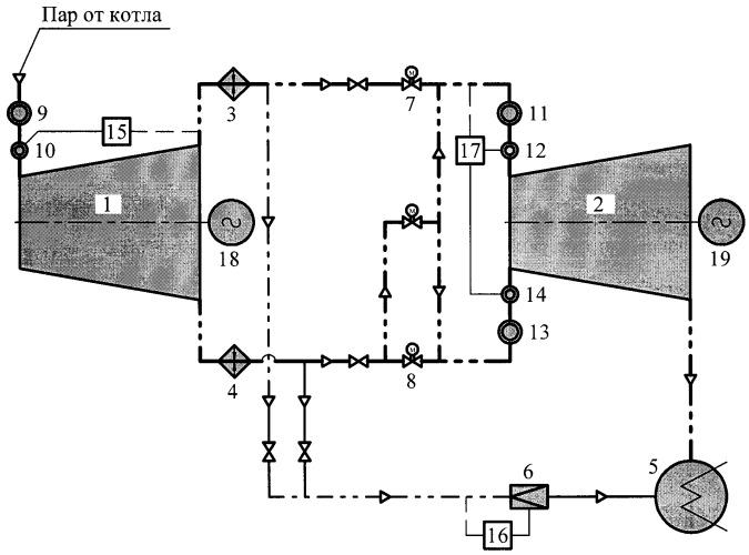 Способ управления турбинами с противодавлением и привключенной при сбросе нагрузки
