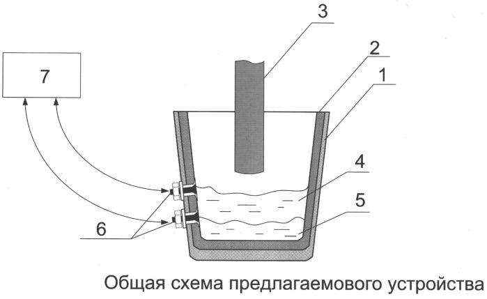 Устройство контроля температуры в электродуговой печи