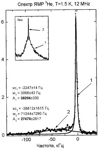 Способ измерения пористости материалов, веществ и минералов на основе ядерного магнитного резонанса инертных газов