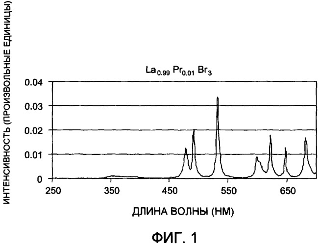 Сцинтилляторные составы на основе галогенидов лантаноидов и связанные с ними способы и изделия