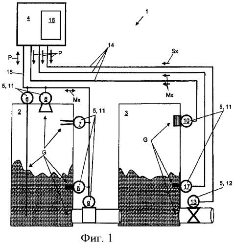 Система автоматизации процесса для определения, контроля и/или влияния на различные параметры процесса и/или параметры состояния