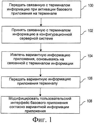 Система, устройство и способ динамической настройки и конфигурирования приложений