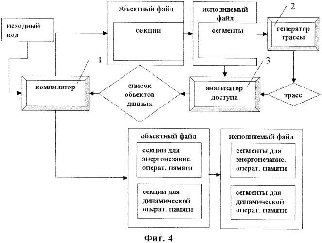 Система и способ размещения статических объектов данных в неоднородной оперативной памяти