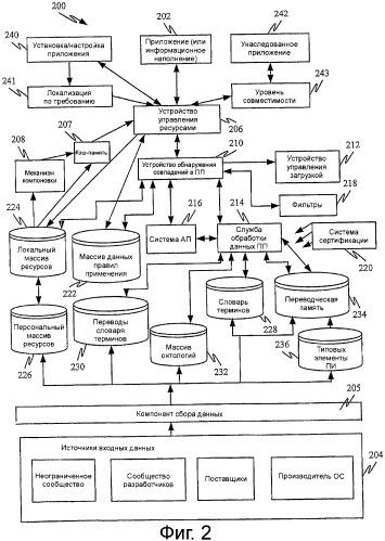 Создание ресурса с использованием онтологий