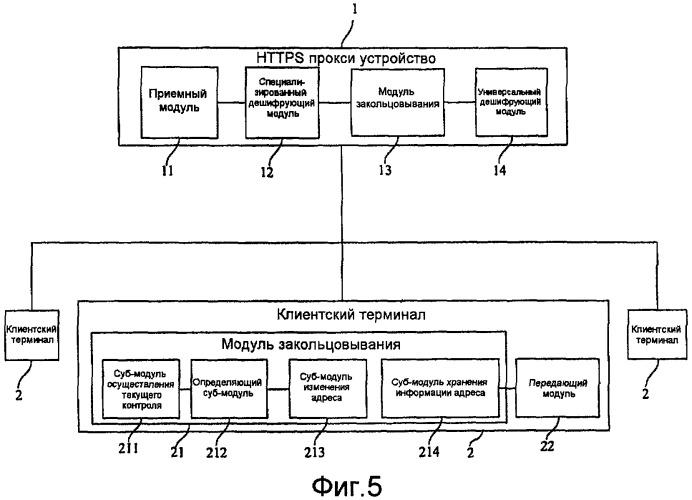 Способ, система и устройство для шифрованного доступа по https