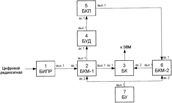 Устройство классификации радиосигналов по структурно-временным параметрам