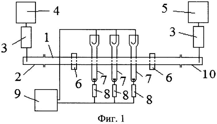 Способ управления характеристиками волноводного полосового фильтра и устройство для его реализации