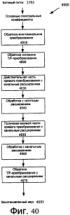 Канальное кодирование на основе комплексного преобразования с частотным кодированием с расширенной полосой
